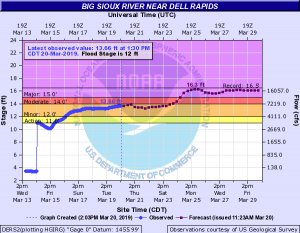 DellRapidsFlooding2019_2